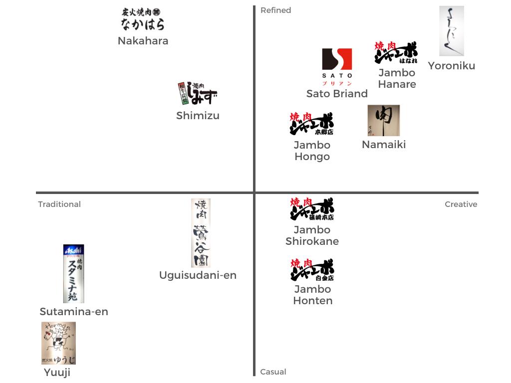 Tokyo Yakiniku Meat Matrix